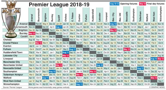 2018/2019 - Top 15 Premier League Fixtures this Season