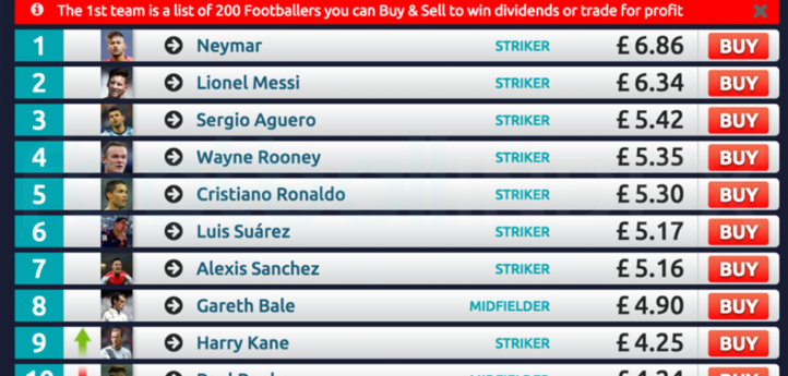 IS FOOTBALL INDEX A THREAT TO STANDARD BETTING?