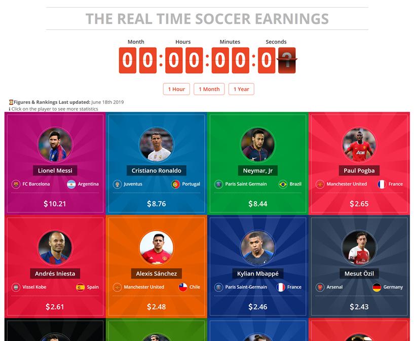 Messi vs Ronaldo Earnings