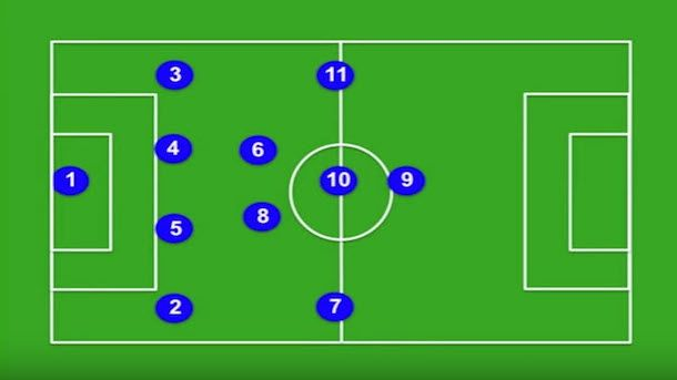 An assessment of the importance of formation in Soccer