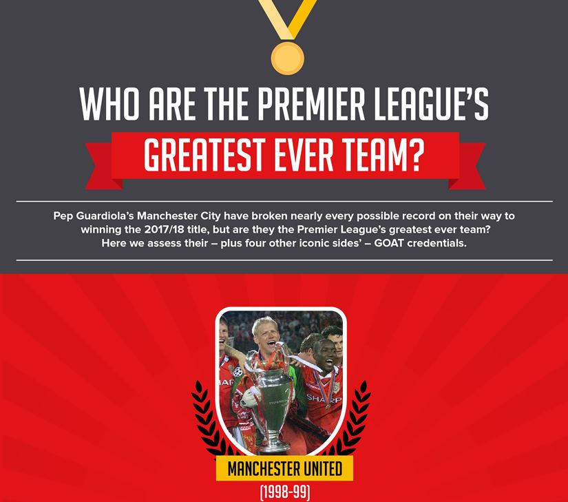 Which Team is the Greatest Ever to Play in the Premier League